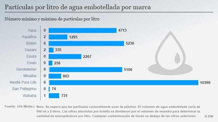 (Sperrfrist 14.03.18 23:00) Infografik Mikroplastikteilchen in Wasserflaschen je Marke SPA