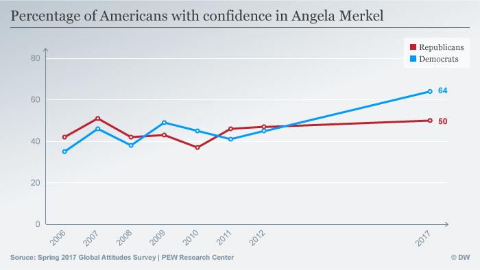 Infographic American Confidence in Merkel