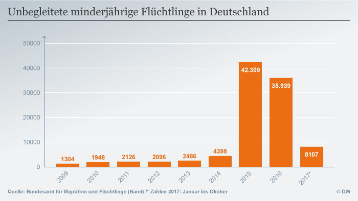 Infografik unbegleitete minderjährige Flüchtlinge DEU