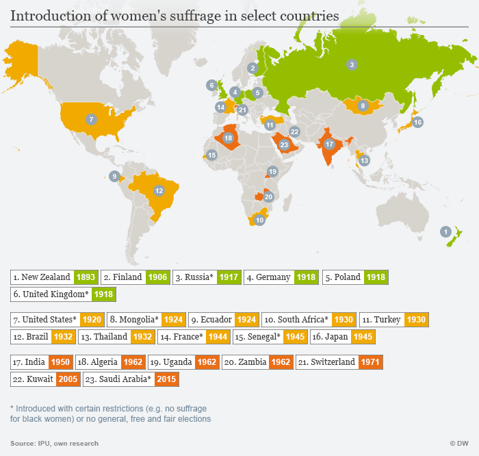 Introduction of women's suffrage in select countries ENG