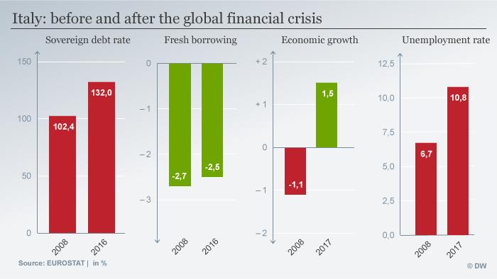Infografik Italien vor und nach der Finanzkrise ENG