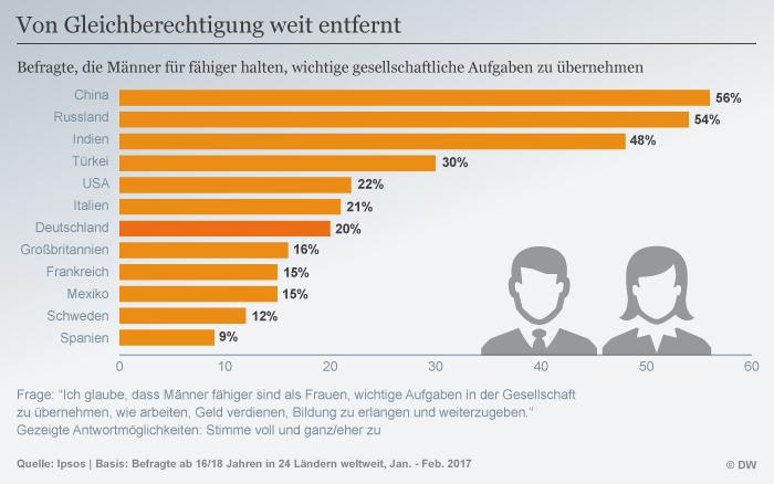 Infografik Von Gleichberechtigung weit entfernt DEU