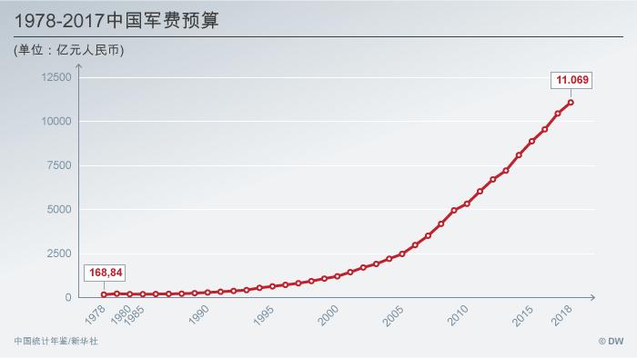 Infografik Chinas Rüstungsausgaben 1978-2017 CHI