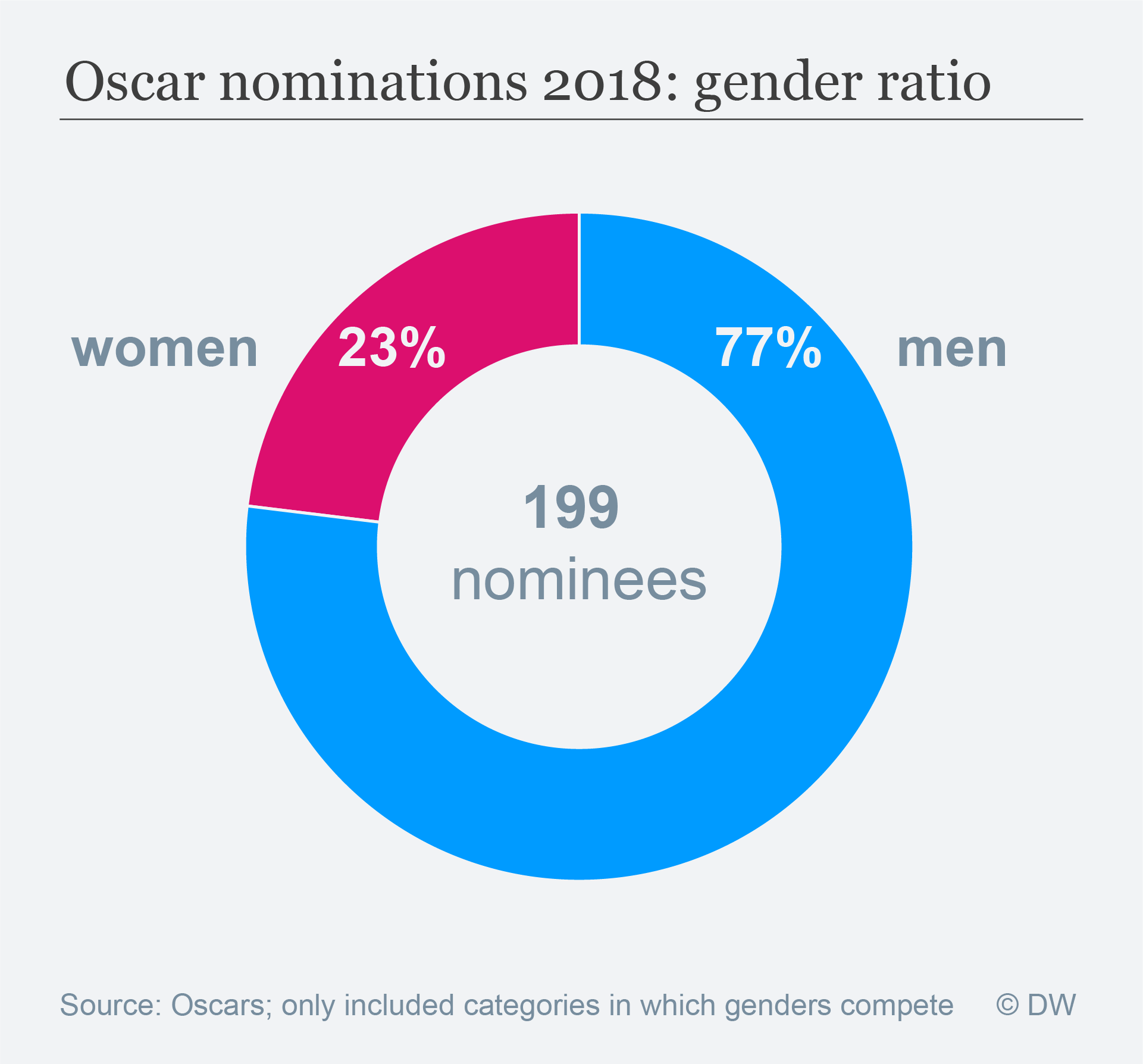 Data visualization: 2018 Oscar nomination gender ratio