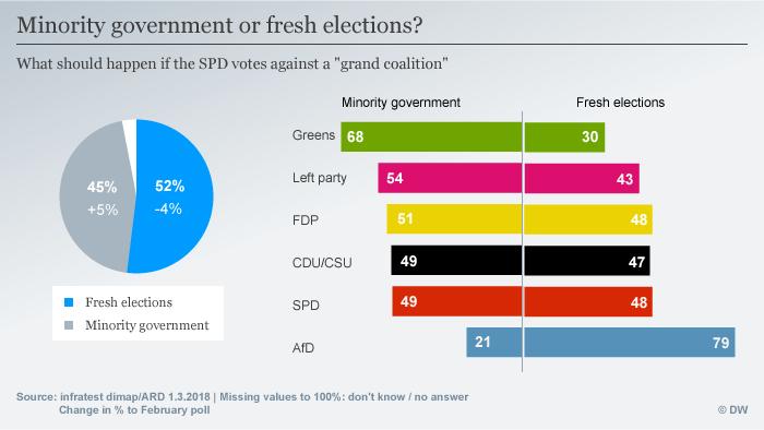 Infografik Deutschlandtrend minoryty government or fresh elections ENG
