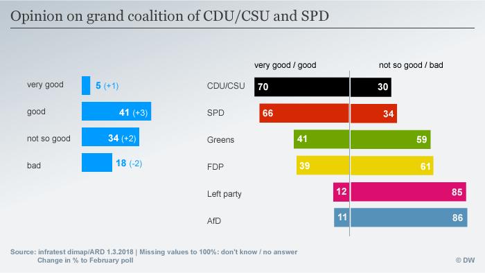 Infografik Deutschlandtrend Große Koalition ENG