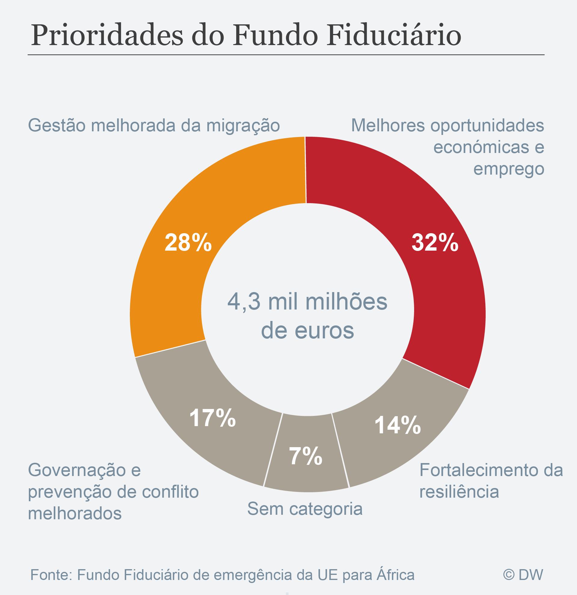 Datenvisualisierung Portugiesisch Prioridades do Fundo Fiduciário