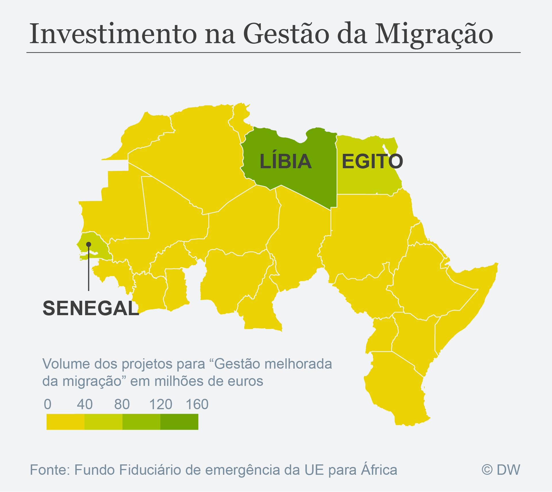 Datenvisualisierung Portugiesisch Investimento na Gestao da Migracao