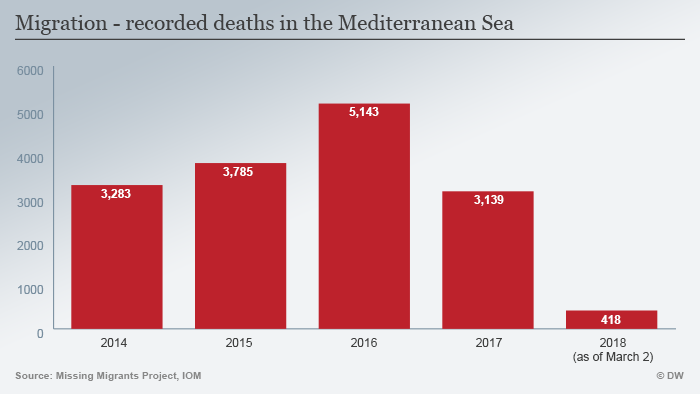 Infographic — recorded deaths in the Mediterranean Sea
