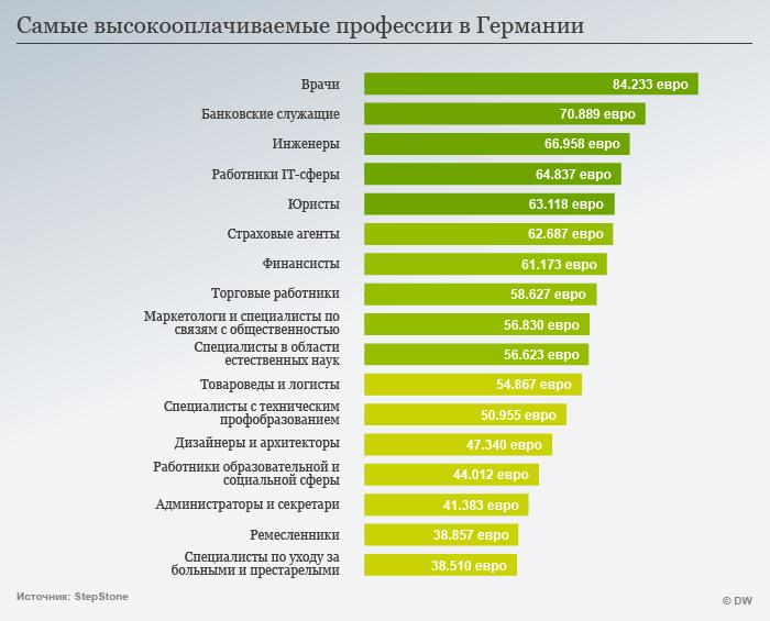 Инфографика: Высокооплачиваемые профессии в ФРГ