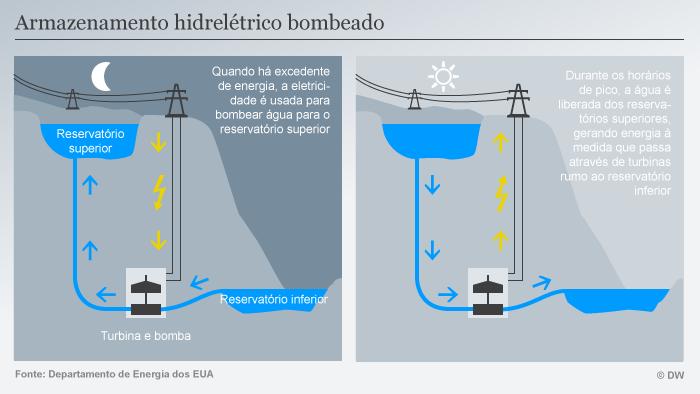 Infografik Pumpspeicherkraftwerk POR