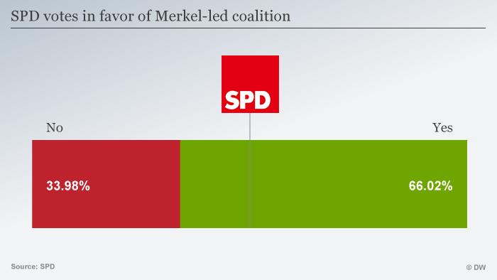 Infographic percentage vote