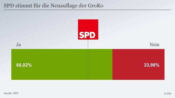 Infografik SPD Mitgliederbefragung GroKo DEU