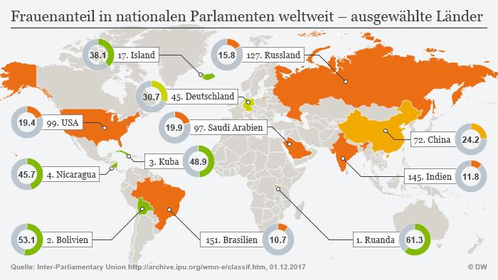 Infografik Frauenanteil in nationalen Parlamenten weltweit - ausgewählte Länder DEU