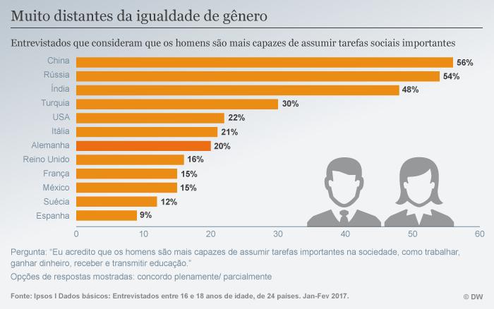 Infografik Gleichberechtigung weltweit POR