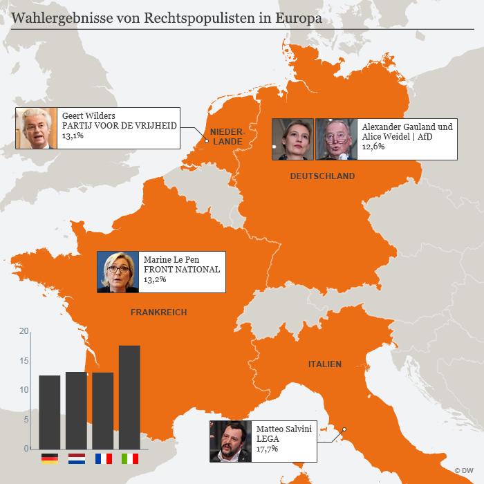 Grafika s rezultatima desno-populističkih stranaka u nekim zemljama zapadne Europe