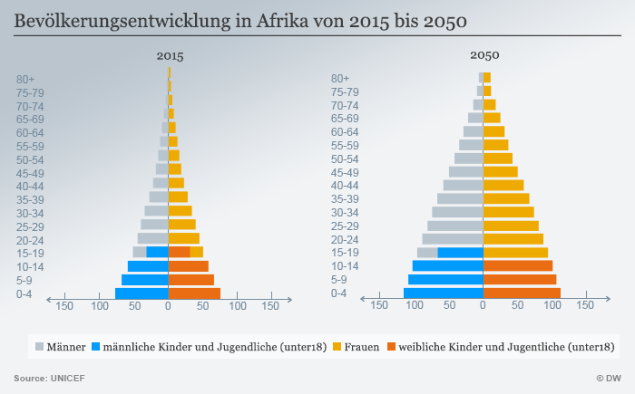 Eine Infografik zeigt die Bevölkerungsentwicklung von 2015 bis 2050