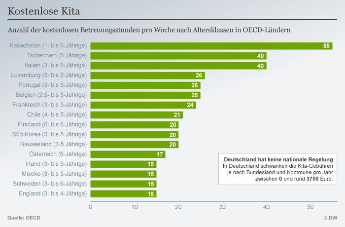 Infografik kostenlose Kita Vergleich OECD Länder DEU