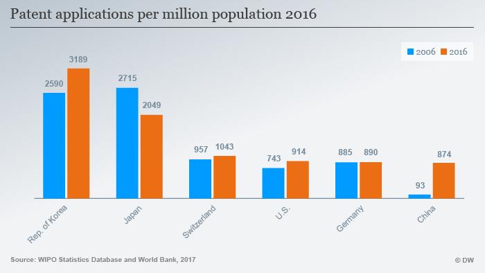 Infografik Patenanträge pro Millionen Einwohner Top 6 ENG