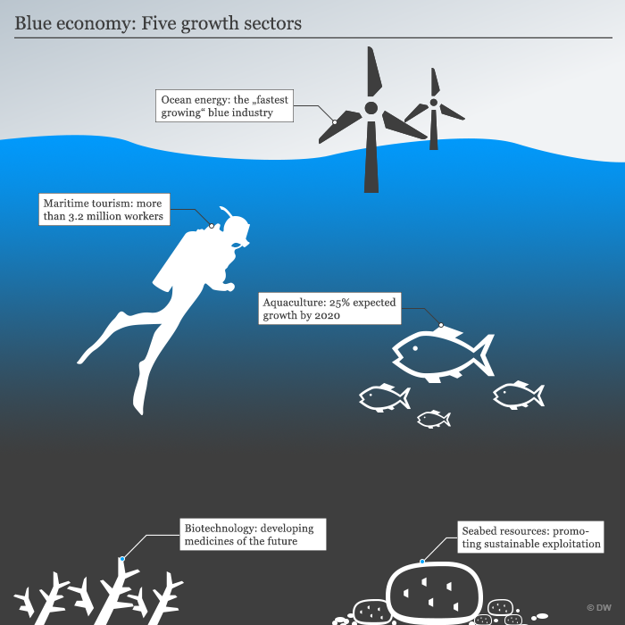Infografic Blue Economy Five growth sectors ENG