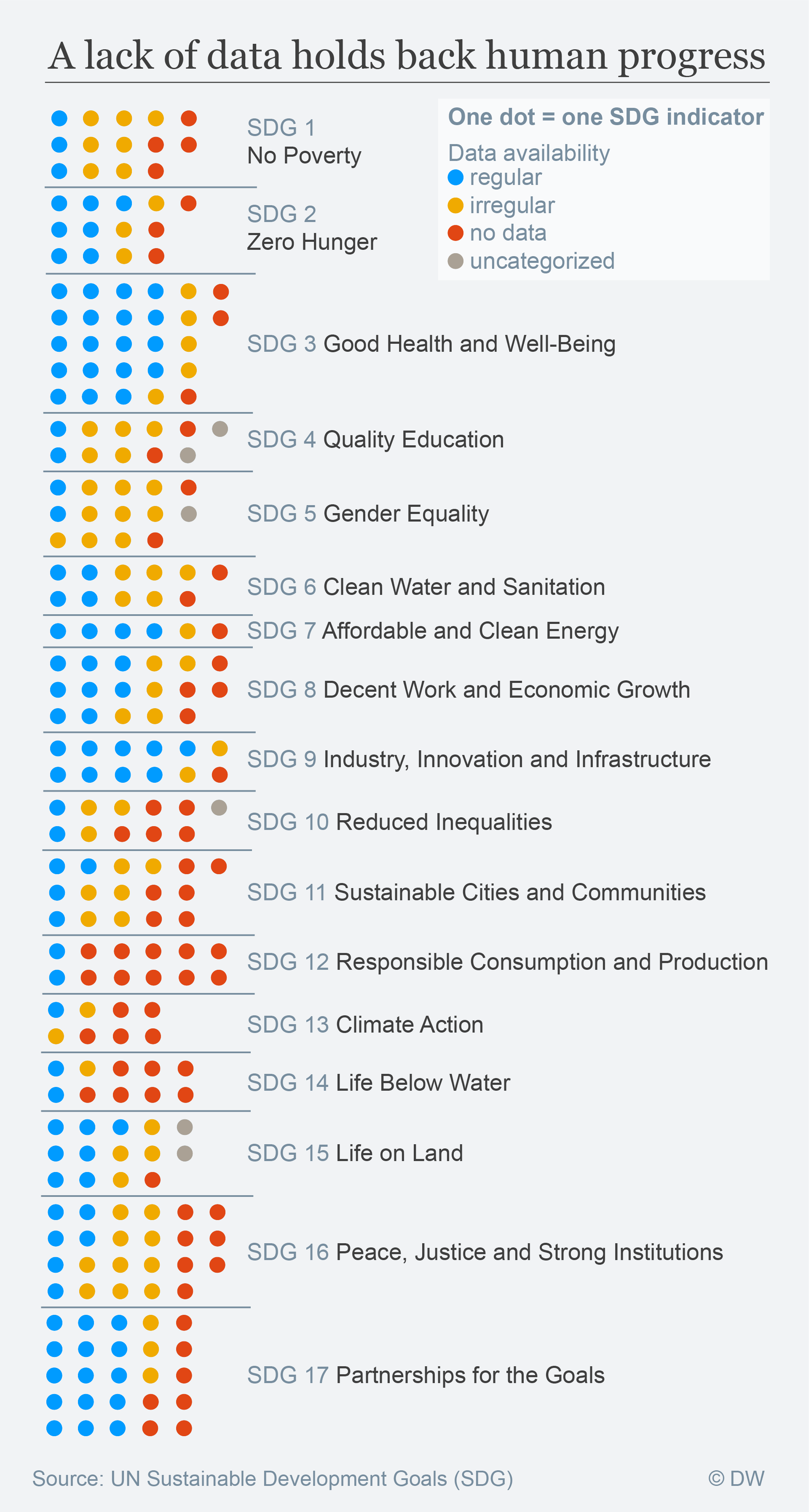 Data Visualisation: Data availablity by Sustainable Development Goal