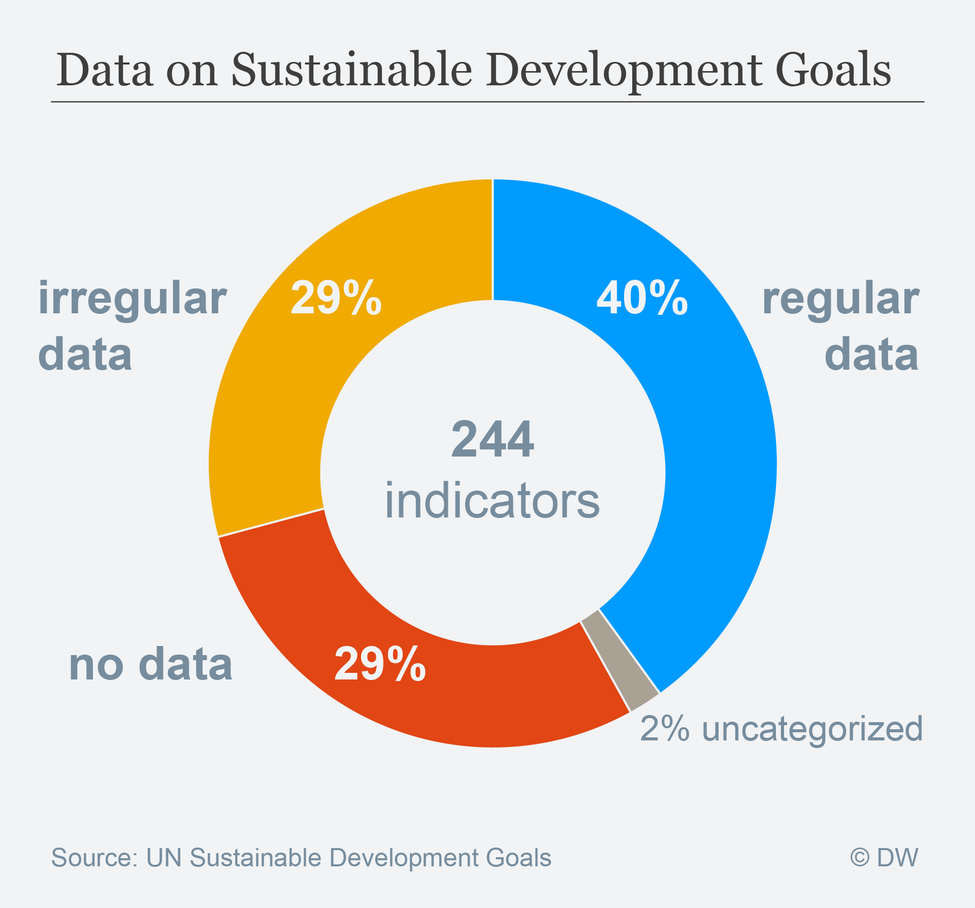Data Visualisation: SDG goals data availablity pie chart
