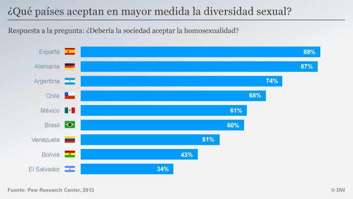 Infografik Akzeptanz Homosexualität SPA