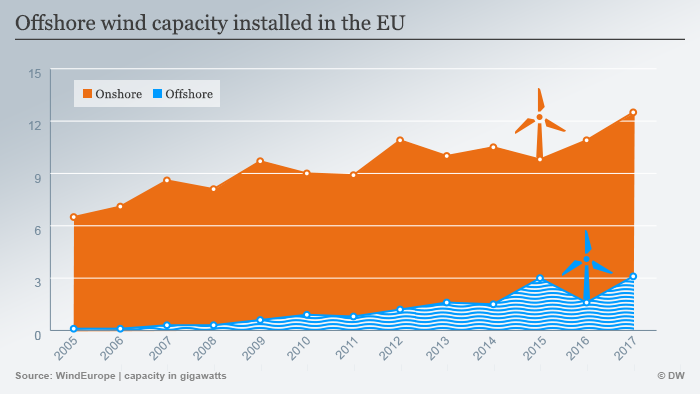 Infographic: Offshore wind capacity installed in the EU