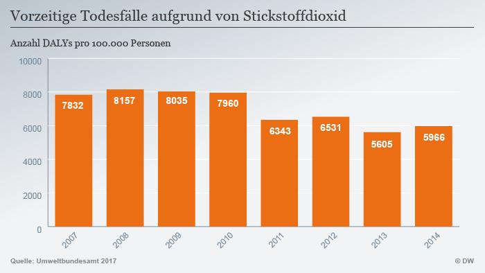 Infografik Todesfälle aufgrund von Stickstoffdioxid DEU