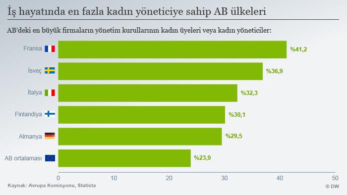 Infografik Frauenanteil Führungskräfte nach Ländern TÜR