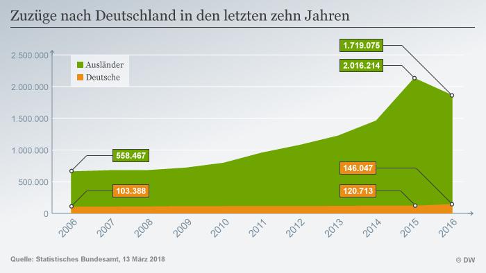 Infografik Migration Deutschland Zuzüge DEU