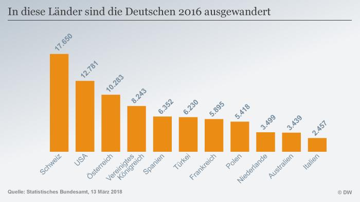 migranten in deutschland