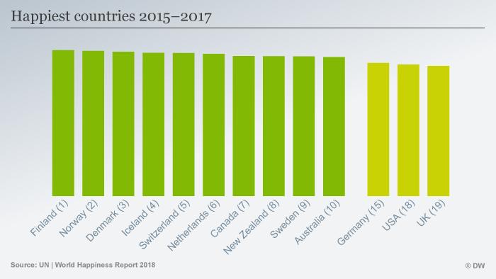 World Happiness Report 2018