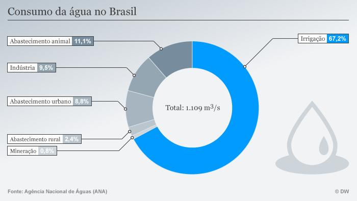 Infografik Wasser Brasilien Wasserverbrauch POR