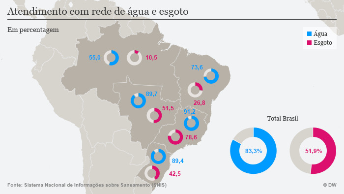 Infografik Wasser Brasilien Zugang POR