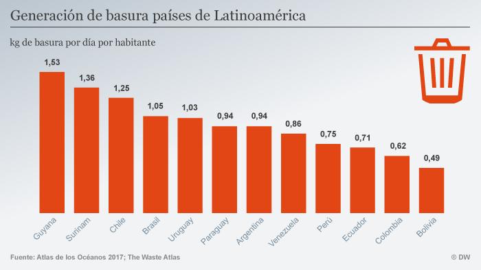 Infografik Müll pro Kopf und Tag Lateinamerika SPA