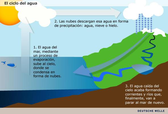 La energía hidráulica | Ecología | DW | 23.06.2009