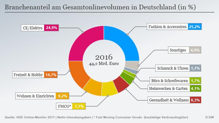 Infografik Online-Handel Deutschland DEU