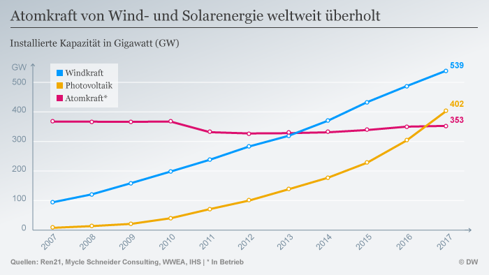Infografik Photovoltaik Windkraft Atomkraft weltweit Vergleich 20007-2017 DEU