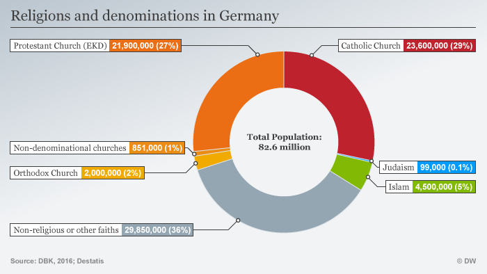 Infographic showing religions and denominations in Germany
