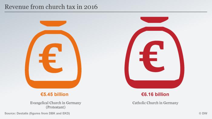 Infografik Kirchen und Religion Deutschland Kirchensteuer ENG