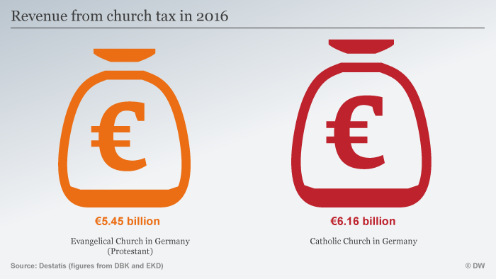 Graphic shows the tax revenue accumulated each year by church tax ENG
