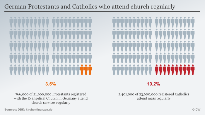 Graphic shows percentage of active church members ENG