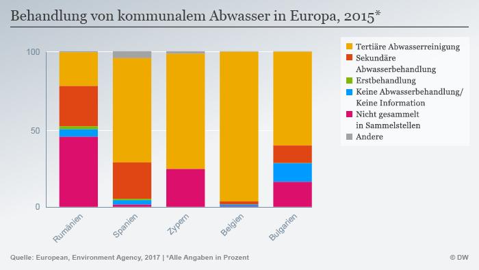 Infografik Behandlung kommunaler Abwasser Europa DEU