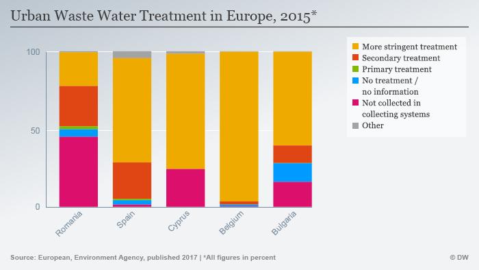 Infografik Behandlung kommunaler Abwasser Europa ENG