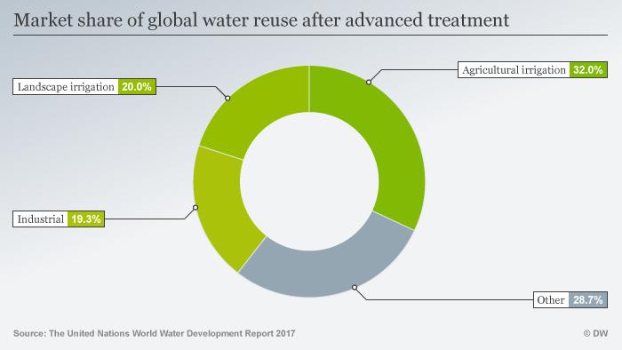 Infografik Globale Wiedervewendung von Wasser Behandlung DEU