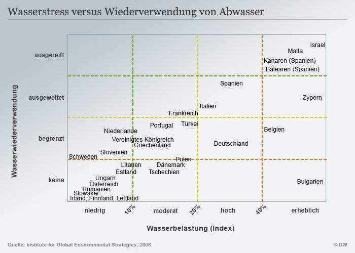 Infografik Wasserstress Wiederverwendung Abwasser DEU