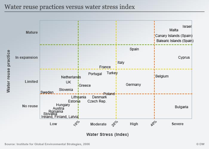 Infografik Wasserstress Wiederverwendung Abwasser ENG