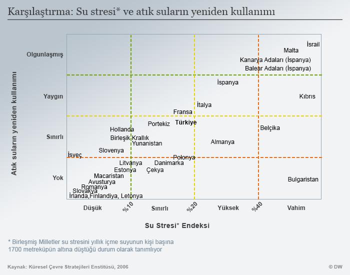 Infografik - Wasserknappheiten