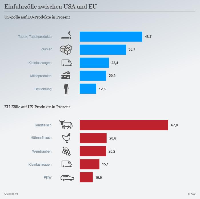 Plavom bojom je označena roba iz EU na koju se u SAD plaća carina. Crvenom bojom su označeni proizvodi iz SAD na koje se u EU plaća carina.
